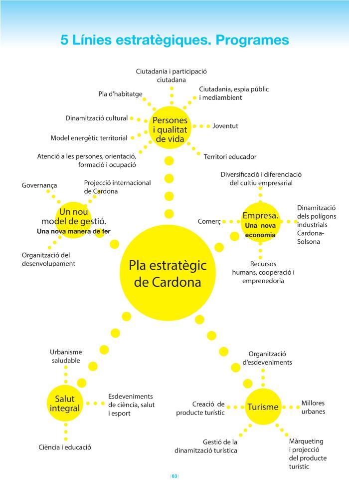 Línies i programes | Llibre Blau Pla Estratègic de Cardona