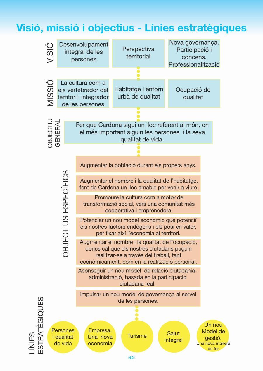 Els Objectius | Llibre Blau Pla Estratègic de Cardona